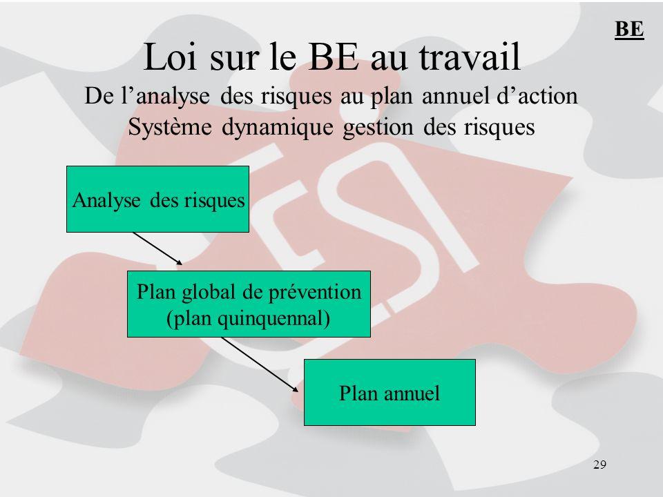 29 Loi sur le BE au travail De lanalyse des risques au plan annuel daction Système dynamique gestion des risques Analyse des risques Plan global de prévention (plan quinquennal) Plan annuel BE