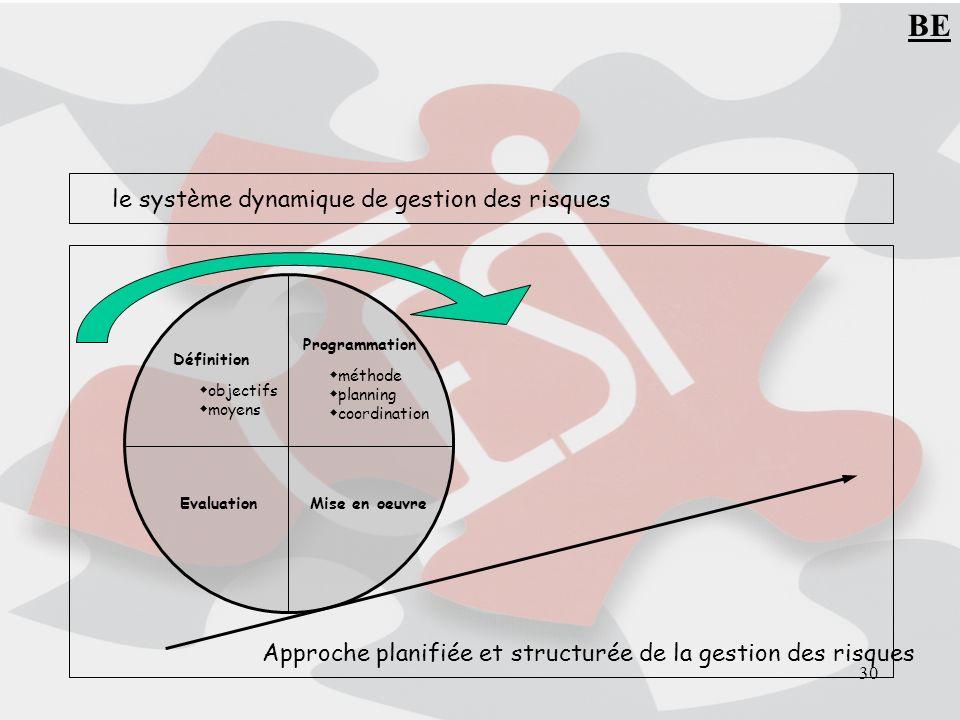 30 le système dynamique de gestion des risques Définition objectifs moyens Programmation méthode planning coordination EvaluationMise en oeuvre Approche planifiée et structurée de la gestion des risques BE