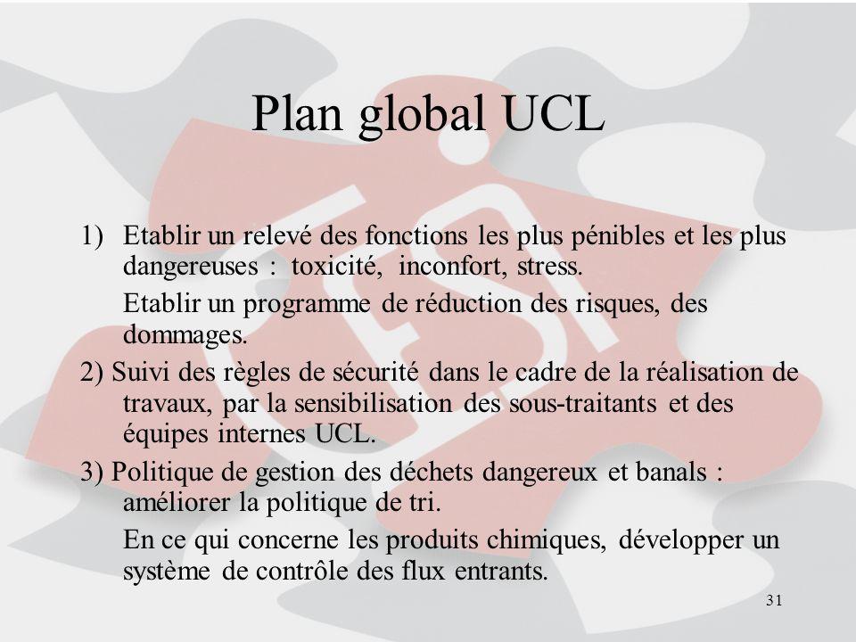 31 Plan global UCL 1)Etablir un relevé des fonctions les plus pénibles et les plus dangereuses : toxicité, inconfort, stress. Etablir un programme de