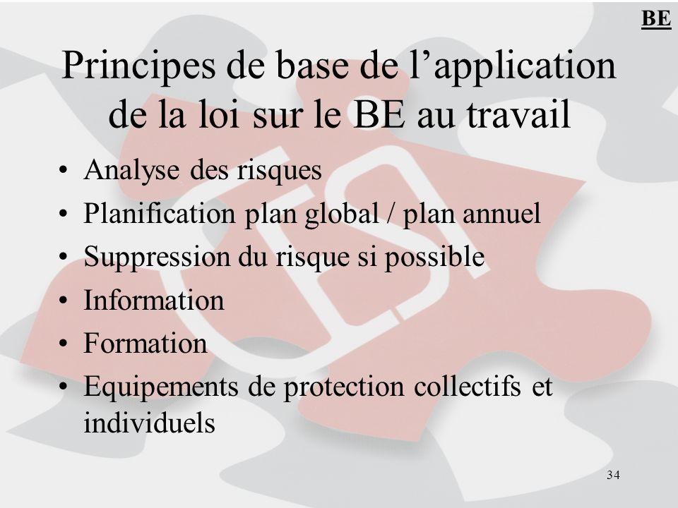 34 Principes de base de lapplication de la loi sur le BE au travail Analyse des risques Planification plan global / plan annuel Suppression du risque