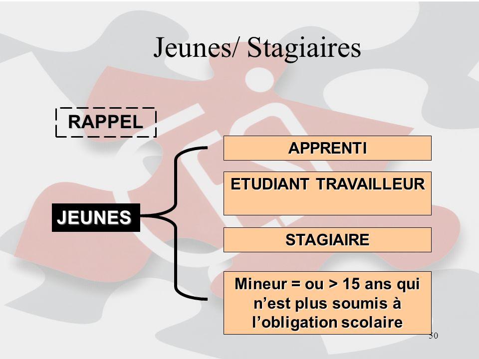 50 Jeunes/ Stagiaires RAPPEL JEUNES APPRENTI ETUDIANT TRAVAILLEUR STAGIAIRE Mineur = ou > 15 ans qui nest plus soumis à lobligation scolaire