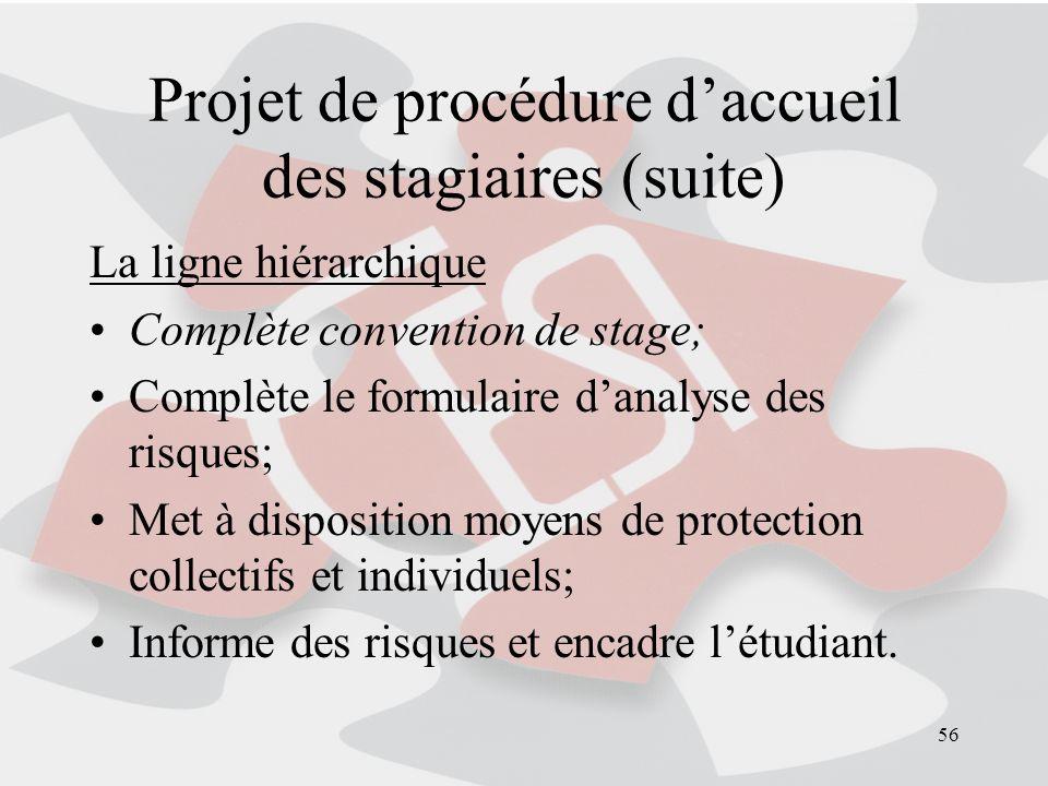 56 Projet de procédure daccueil des stagiaires (suite) La ligne hiérarchique Complète convention de stage; Complète le formulaire danalyse des risques