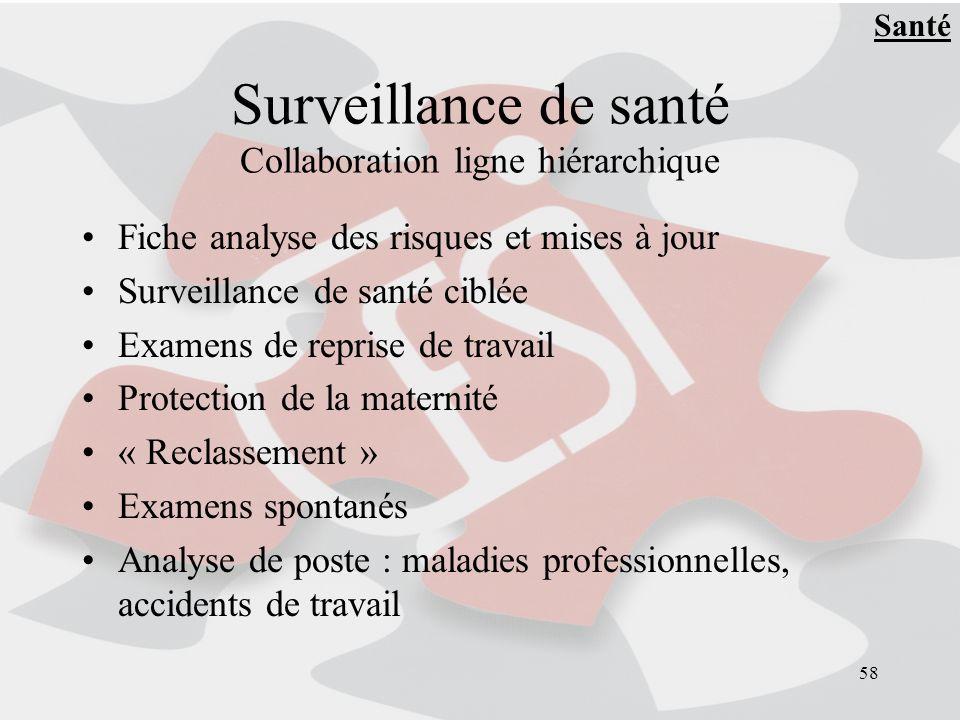 58 Surveillance de santé Collaboration ligne hiérarchique Fiche analyse des risques et mises à jour Surveillance de santé ciblée Examens de reprise de