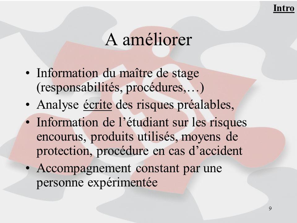 9 A améliorer Information du maître de stage (responsabilités, procédures,…) Analyse écrite des risques préalables, Information de létudiant sur les r