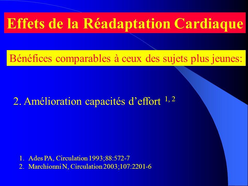 Effets de la Réadaptation Cardiaque Bénéfices comparables à ceux des sujets plus jeunes: 1.Ades PA, Circulation 1993;88:572-7 2.Marchionni N, Circulat
