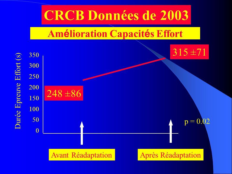 350 300 250 200 150 100 50 0 248 ±86 315 ±71 Durée Epreuve Effort (s) Avant RéadaptationAprès Réadaptation p = 0.02 CRCB Données de 2003 Am é lioratio