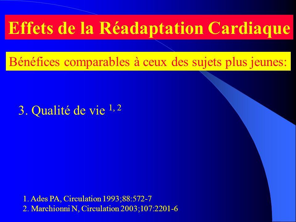 Effets de la Réadaptation Cardiaque Bénéfices comparables à ceux des sujets plus jeunes: 1. Ades PA, Circulation 1993;88:572-7 2. Marchionni N, Circul