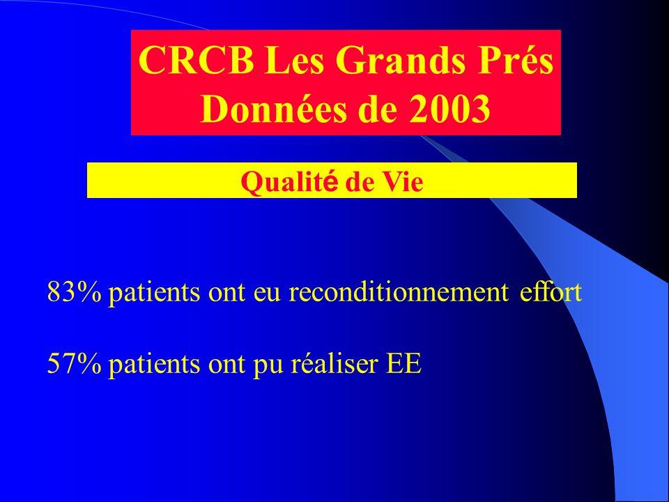 CRCB Les Grands Prés Données de 2003 Qualit é de Vie 83% patients ont eu reconditionnement effort 57% patients ont pu réaliser EE
