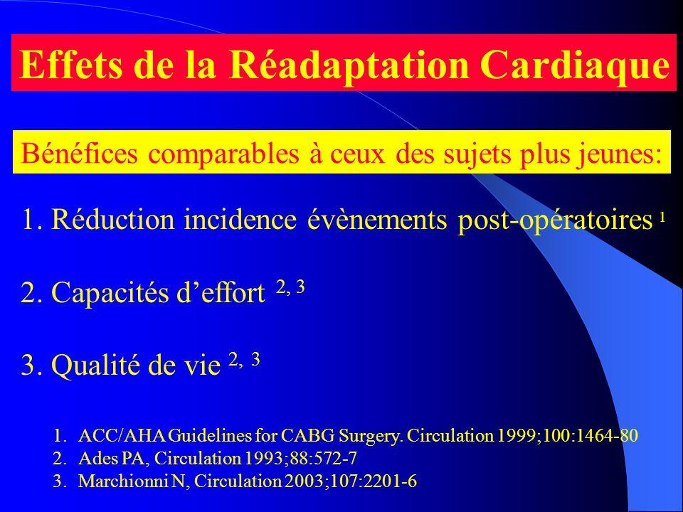 Effets de la Réadaptation Cardiaque 1. Réduction incidence évènements post-opératoires 1 2. Capacités deffort 2, 3 3. Qualité de vie 2, 3 1.ACC/AHA Gu