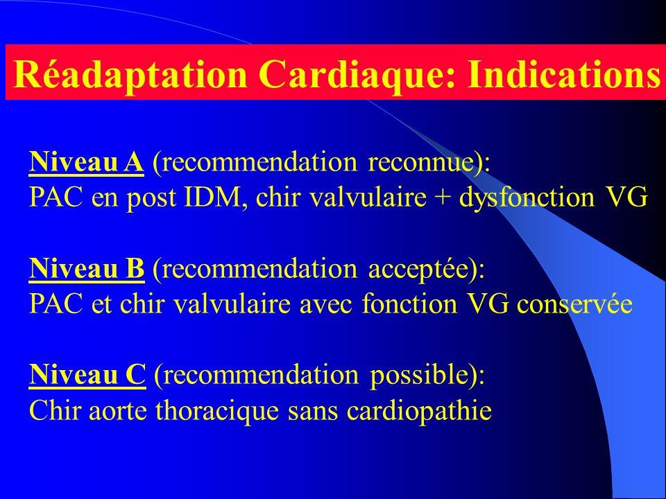 Réadaptation Cardiaque: Indications Niveau A (recommendation reconnue): PAC en post IDM, chir valvulaire + dysfonction VG Niveau B (recommendation acc