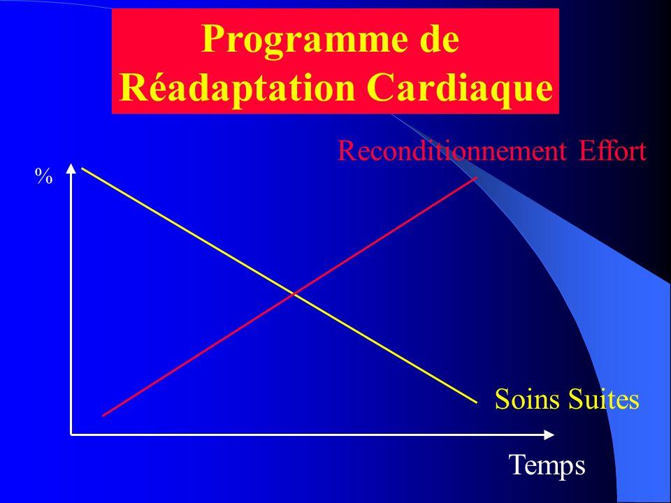 Temps Soins Suites Reconditionnement Effort Programme de Réadaptation Cardiaque %