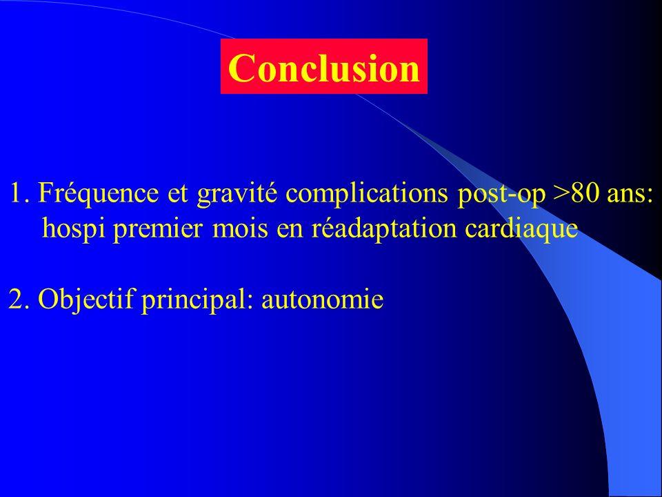 1. Fréquence et gravité complications post-op >80 ans: hospi premier mois en réadaptation cardiaque 2. Objectif principal: autonomie Conclusion