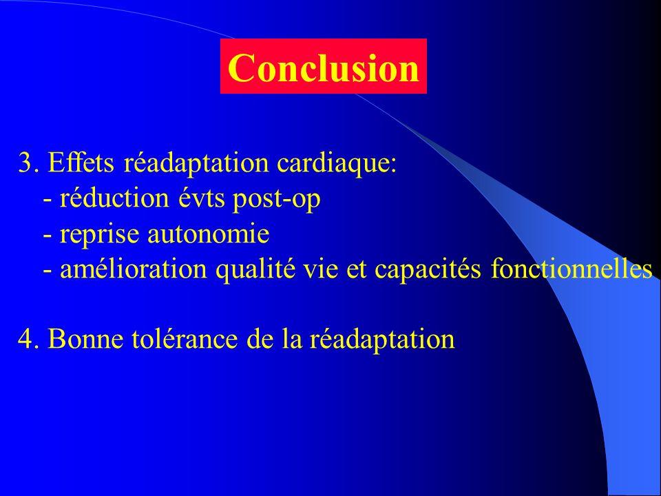 3. Effets réadaptation cardiaque: - réduction évts post-op - reprise autonomie - amélioration qualité vie et capacités fonctionnelles 4. Bonne toléran