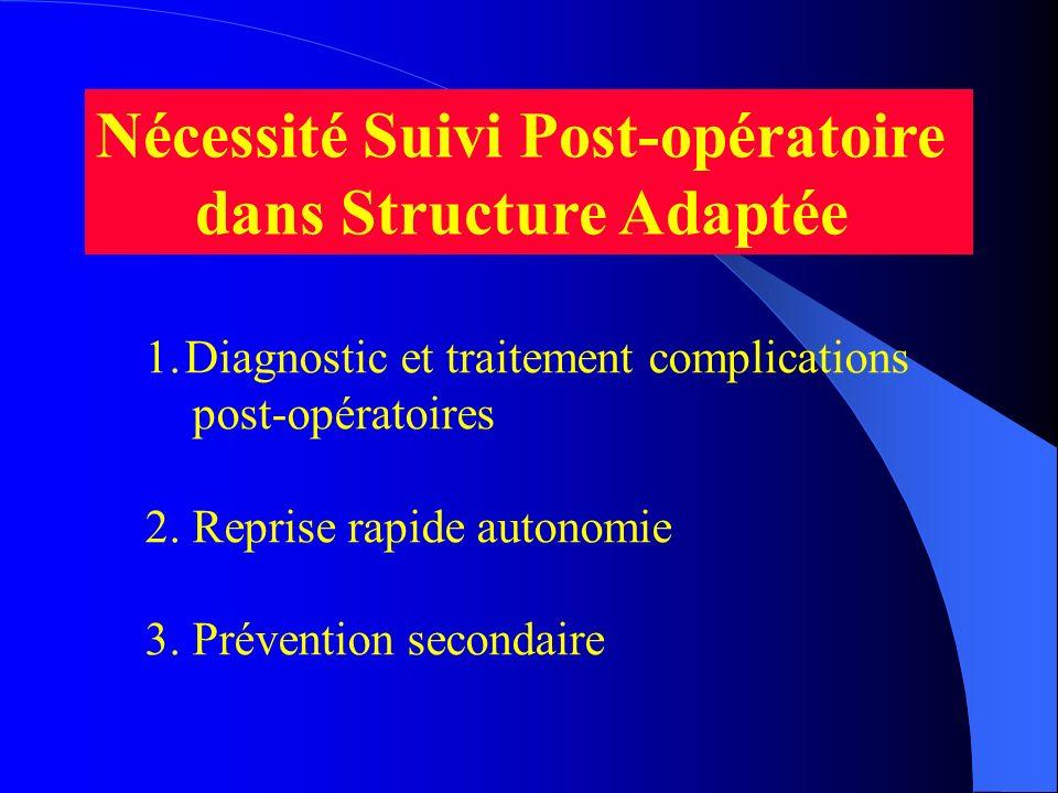 Nécessité Suivi Post-opératoire dans Structure Adaptée 1.Diagnostic et traitement complications post-opératoires 2. Reprise rapide autonomie 3. Préven