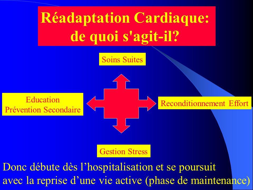 Réadaptation Cardiaque: de quoi s'agit-il? Soins Suites Reconditionnement Effort Education Prévention Secondaire Gestion Stress Donc débute dès lhospi