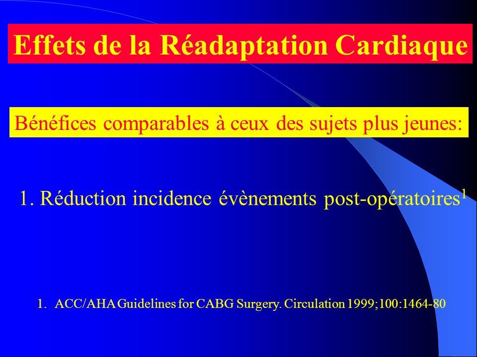 Effets de la Réadaptation Cardiaque Bénéfices comparables à ceux des sujets plus jeunes: 1.ACC/AHA Guidelines for CABG Surgery. Circulation 1999;100:1