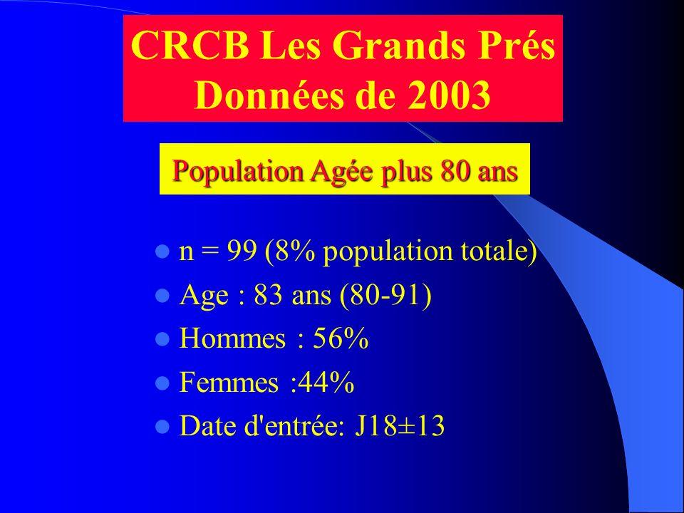 CRCB Les Grands Prés Données de 2003 n = 99 (8% population totale) Age : 83 ans (80-91) Hommes : 56% Femmes :44% Date d'entrée: J18±13 Population Agée