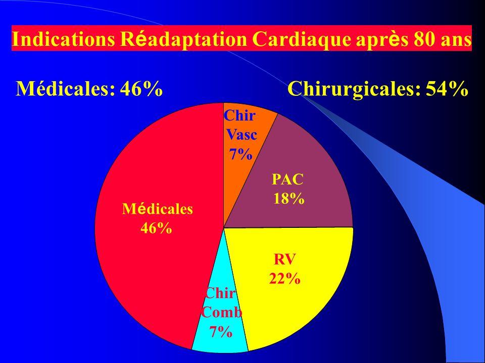 Complications Hospitalières Rythme Conduction 15% IC 15% Epe 13% D é pression Autres 16% Infections 33% 8% Complications Hospitalisation CRCB Nombre patients: 64/99 (65%)