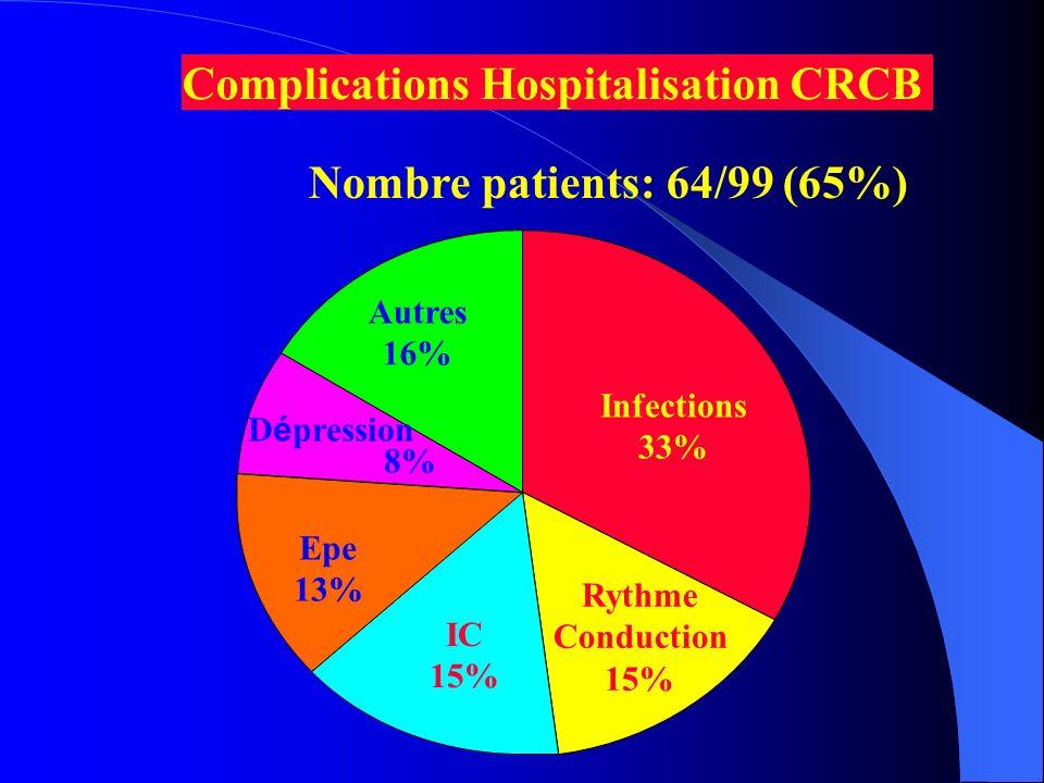 Patients n = 99 Complications n = 64 (65% population) Prise en charge au CRCB 83% Transferts 17% Décès: 0 - Médiastinites - Epe - Anémie - TDR Prise en Charge Complications CRCB