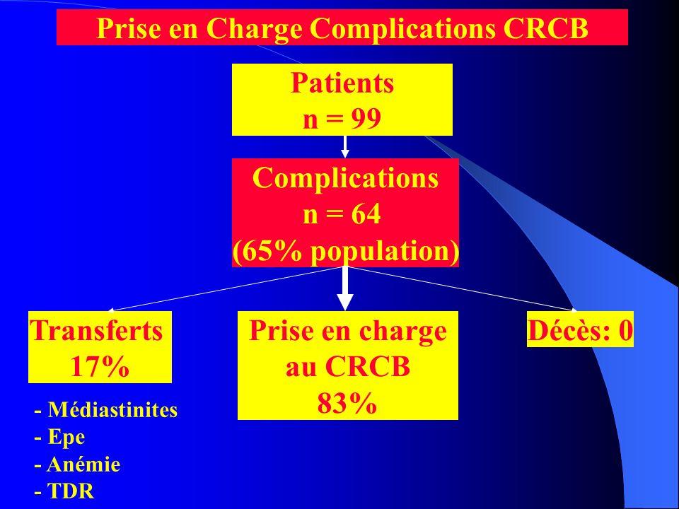 Patients n = 99 Complications n = 64 (65% population) Prise en charge au CRCB 83% Transferts 17% Décès: 0 - Médiastinites - Epe - Anémie - TDR Prise e
