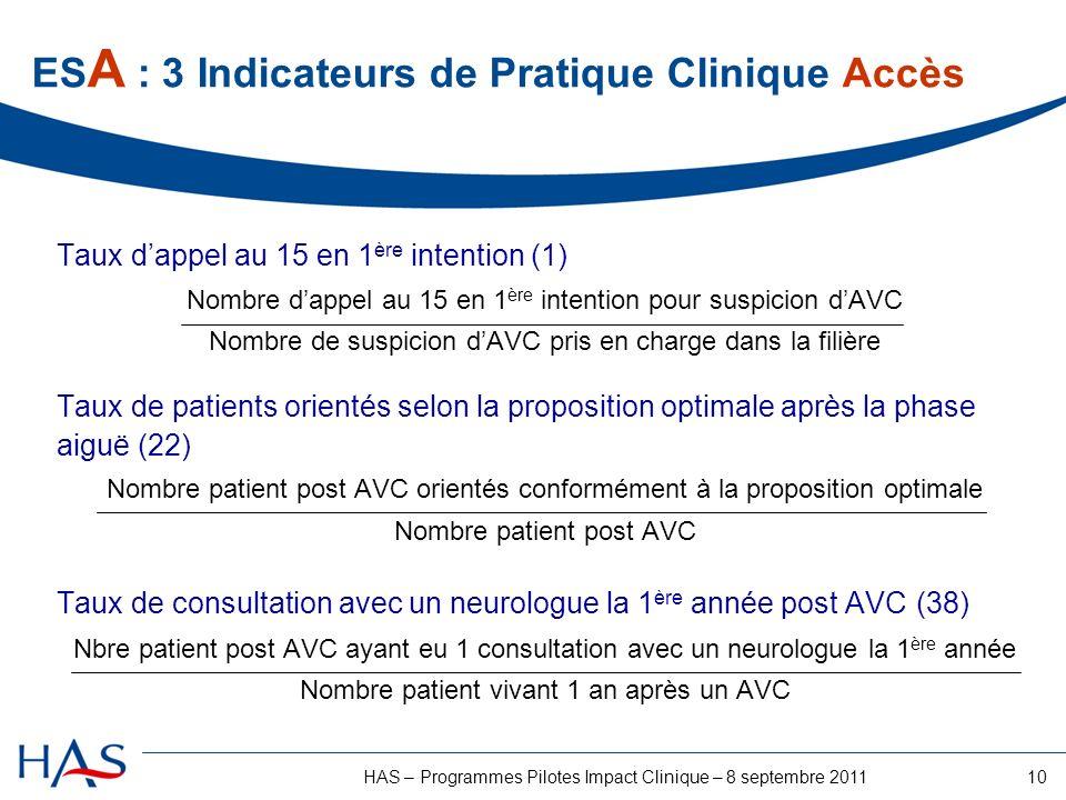 10HAS – Programmes Pilotes Impact Clinique – 8 septembre 2011 ES A : 3 Indicateurs de Pratique Clinique Accès Taux dappel au 15 en 1 ère intention (1)