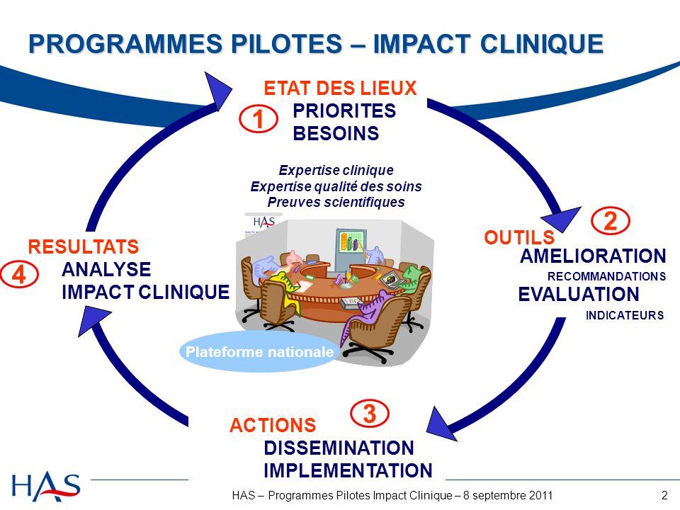 2HAS – Programmes Pilotes Impact Clinique – 8 septembre 2011 ETAT DES LIEUX PRIORITES BESOINS OUTILS AMELIORATION RECOMMANDATIONS EVALUATION INDICATEURS ACTIONS DISSEMINATION IMPLEMENTATION RESULTATS ANALYSE IMPACT CLINIQUE Expertise clinique Expertise qualité des soins Preuves scientifiques PROGRAMMES PILOTES – IMPACT CLINIQUE 1 4 3 2 Plateforme nationale