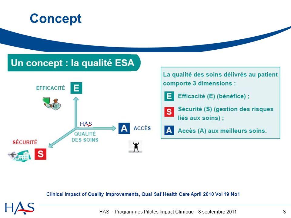 3HAS – Programmes Pilotes Impact Clinique – 8 septembre 2011 Concept Clinical Impact of Quality Improvements, Qual Saf Health Care April 2010 Vol 19 N