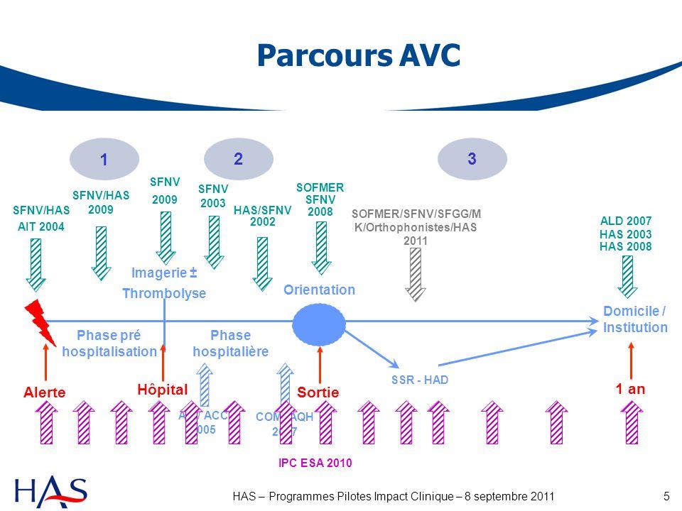 6HAS – Programmes Pilotes Impact Clinique – 8 septembre 2011 Prise en charge clinique Confirmation diagnostique de lAVC Autre Δg Handicap / Décès Signes de suspicion dAVC Ortho.Kiné.