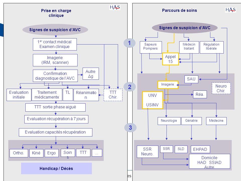 6HAS – Programmes Pilotes Impact Clinique – 8 septembre 2011 Prise en charge clinique Confirmation diagnostique de lAVC Autre Δg Handicap / Décès Sign