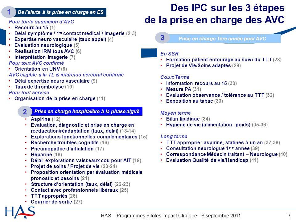 7HAS – Programmes Pilotes Impact Clinique – 8 septembre 2011 2- Prise en charge hospitalière à la phase aiguë En SSR Formation patient entourage au suivi du TTT (28) Projet de Vie/Soins adaptés (29) Court Terme Information recours au 15 (30) Mesure PA (31) Evaluation observance / tolérance au TTT (32) Exposition au tabac (33) Moyen terme Bilan lipidique (34) Hygiène de vie (alimentation, poids) (35-36) Long terme TTT approprié : aspirine, statines à un an (37-38) Consultation neurologue 1 ère année (39) Correspondance Médecin traitant – Neurologue (40) Evaluation Qualité de vie/Handicap (41) Aspirine (12) Evaluation, diagnostic et prise en charge en rééducation/réadaptation (taux, délai) (13-14) Explorations fonctionnelles complémentaires (15) Recherche troubles cognitifs (16) Pneumopathie dinhalation (17) Héparine (18) Délai explorations vaisseaux cou pour AIT (19) Projet de soins / Projet de vie (20-24) Proposition orientation par évaluation médicale pronostic et besoins (21) Structure dorientation (taux, délai) (22-23) Contact avec professionnels libéraux (25) TTT appropriés (26) Courrier de sortie (27) Pour toute suspicion dAVC Recours au 15 (1) Délai symptôme / 1 er contact médical / Imagerie (2-3) Expertise neuro vasculaire (taux appel) (4) Evaluation neurologique (5) Réalisation IRM tous AVC (6) Interprétation imagerie (7) Pour tout AVC confirmé Orientation en UNV (8) AVC éligible à la TL & infarctus cérébral confirmé Délai expertise neuro vasculaire (9) Taux de thrombolyse (10) Pour tout service Organisation de la prise en charge (11) Prise en charge 1ère année post AVC 1- De lalerte à la prise en charge en ES Des IPC sur les 3 étapes de la prise en charge des AVC 1 2 3