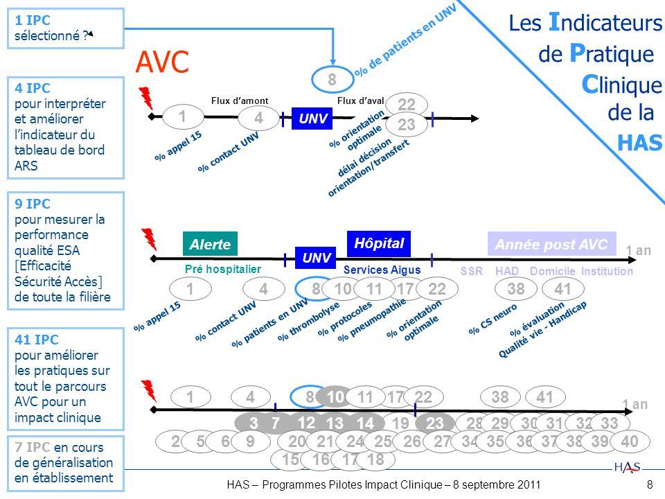8HAS – Programmes Pilotes Impact Clinique – 8 septembre 2011 8 1 IPC sélectionné ? 4 IPC pour interpréter et améliorer lindicateur du tableau de bord