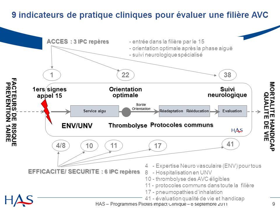 9HAS – Programmes Pilotes Impact Clinique – 8 septembre 2011 1 Thrombolyse 1ers signes appel 15 ENV/UNV 10 Orientationoptimale 22 Evaluation 38 Suivin