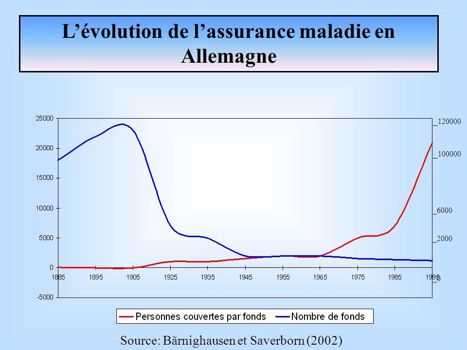 Lévolution de lassurance maladie en Allemagne _ 120000 _ 100000 _6000 _2000 _0 Source: Bãrnighausen et Saverborn (2002)