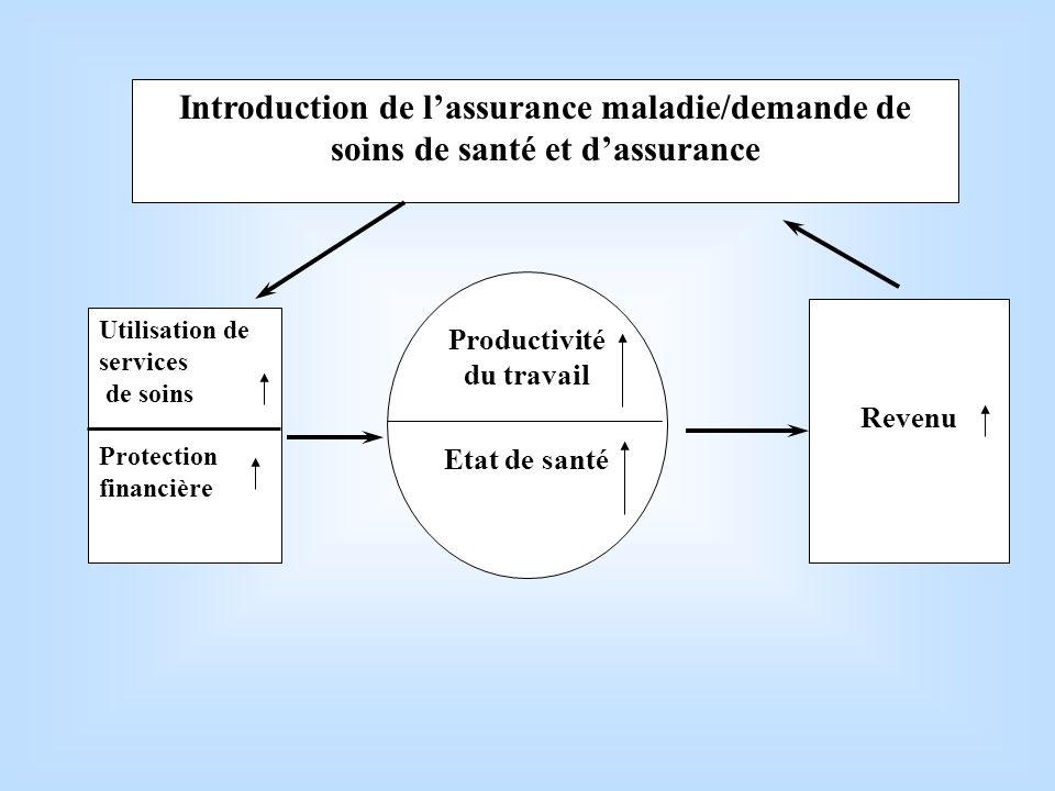 Utilisation de services de soins Protection financière Revenu Introduction de lassurance maladie/demande de soins de santé et dassurance Productivité du travail Etat de santé