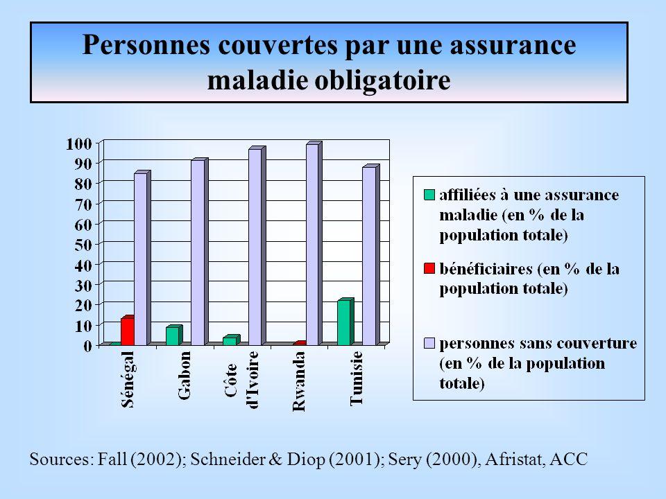 Personnes couvertes par une assurance maladie obligatoire Sources: Fall (2002); Schneider & Diop (2001); Sery (2000), Afristat, ACC
