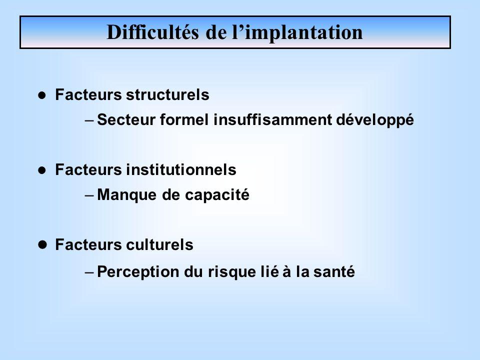 Facteurs structurels –Secteur formel insuffisamment développé Facteurs institutionnels –Manque de capacité Facteurs culturels –Perception du risque li