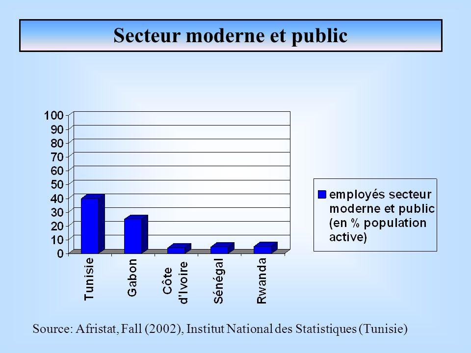 Secteur moderne et public Source: Afristat, Fall (2002), Institut National des Statistiques (Tunisie)