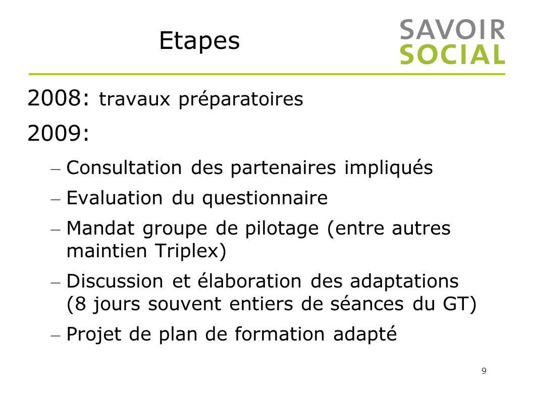 9 Etapes 2008: travaux préparatoires 2009: – Consultation des partenaires impliqués – Evaluation du questionnaire – Mandat groupe de pilotage (entre a