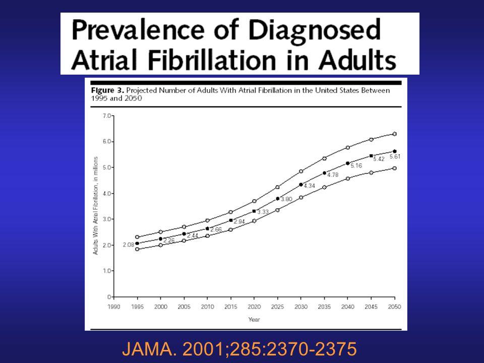 AFFIRM. Circulation. 2004;109:1509-13 Il vaut mieux être en rythme sinusal