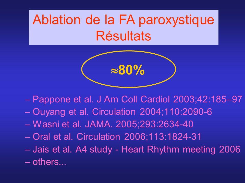80% –Pappone et al. J Am Coll Cardiol 2003;42:185–97 –Ouyang et al. Circulation 2004;110:2090-6 –Wasni et al. JAMA. 2005;293:2634-40 –Oral et al. Circ