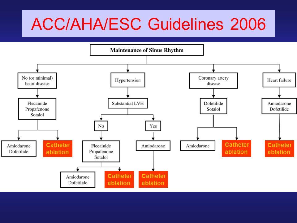 Catheter ablation Catheter ablation Catheter ablation Catheter ablation Catheter ablation ACC/AHA/ESC Guidelines 2006