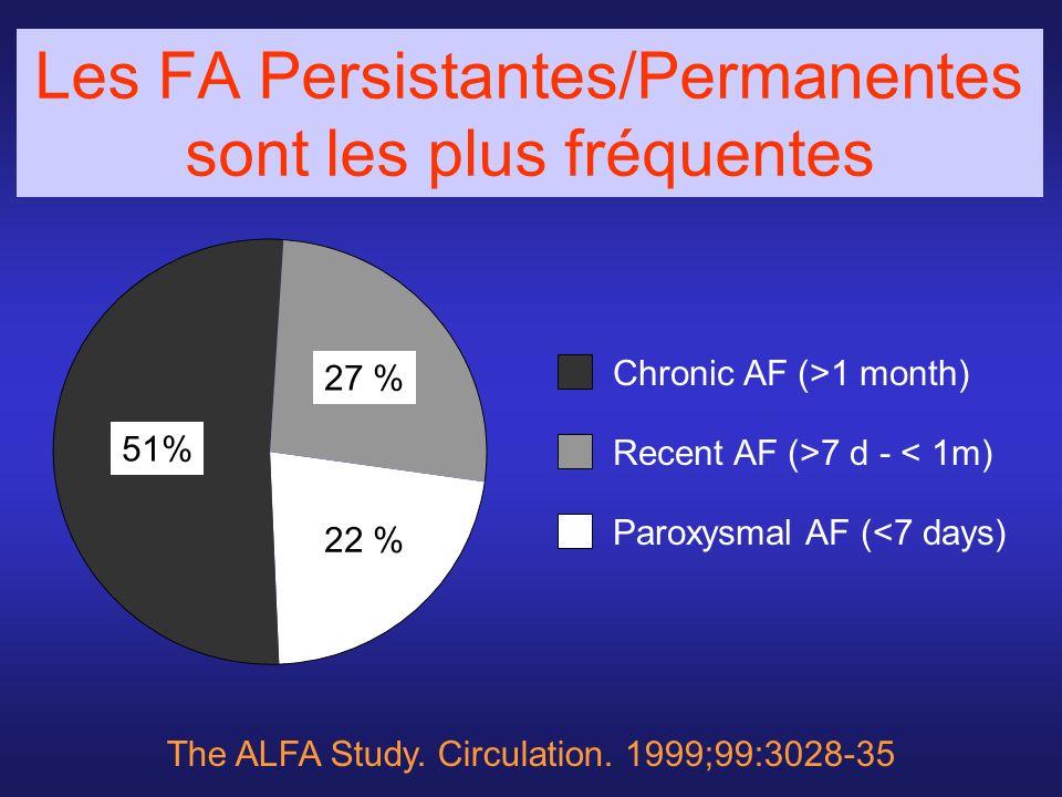 Les FA Persistantes/Permanentes sont les plus fréquentes The ALFA Study. Circulation. 1999;99:3028-35 Chronic AF (>1 month) Paroxysmal AF (<7 days) Re