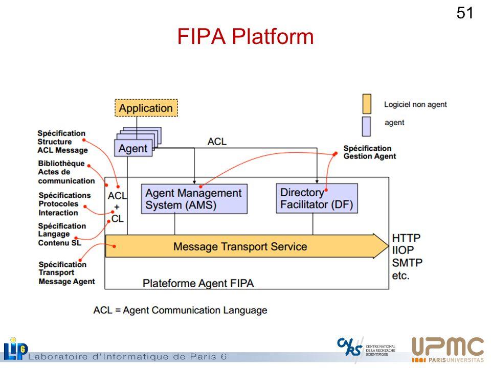 51 FIPA Platform