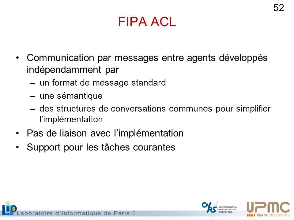 52 FIPA ACL Communication par messages entre agents développés indépendamment par –un format de message standard –une sémantique –des structures de co