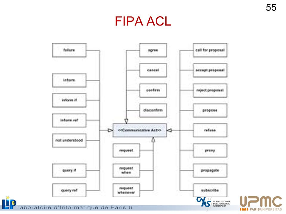 55 FIPA ACL