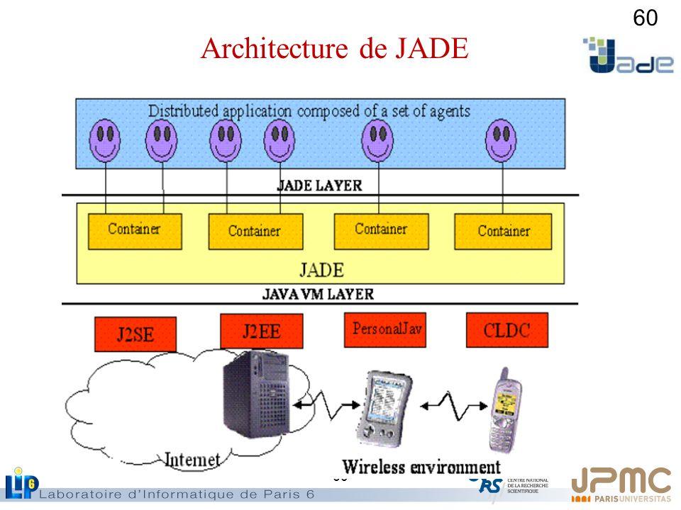 60 Architecture de JADE