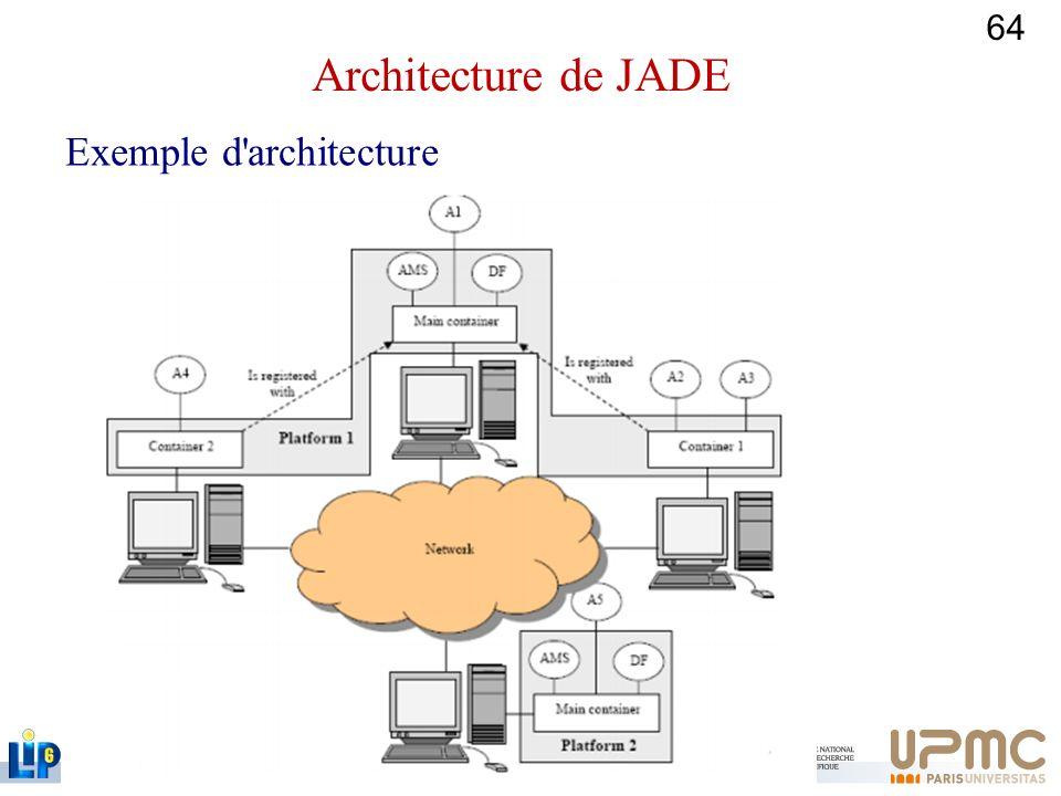 64 Exemple d'architecture Architecture de JADE