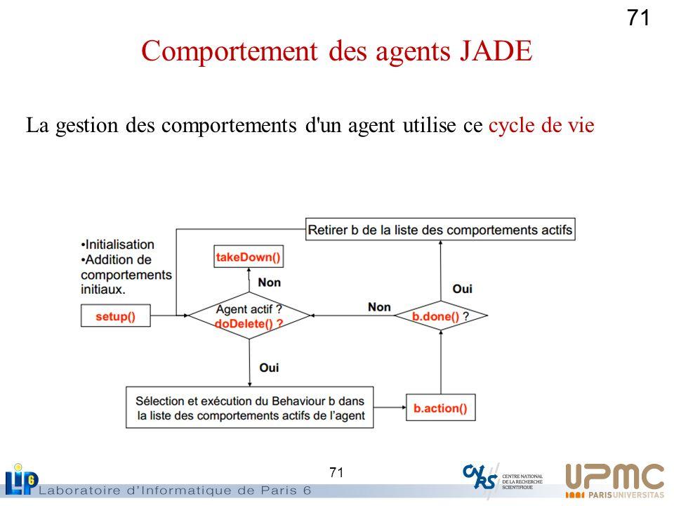 71 La gestion des comportements d'un agent utilise ce cycle de vie Comportement des agents JADE