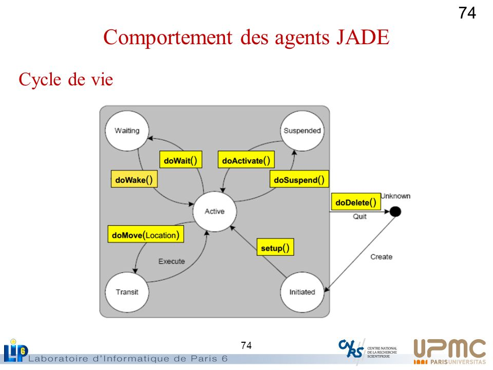 74 Cycle de vie Comportement des agents JADE