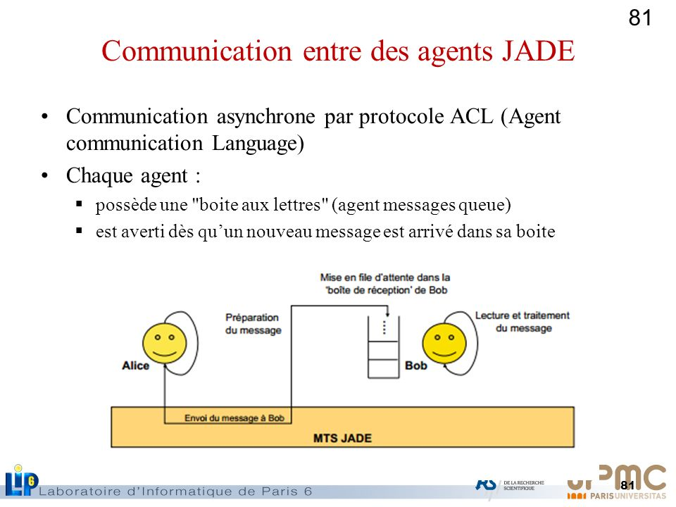 81 Communication asynchrone par protocole ACL (Agent communication Language) Chaque agent : possède une